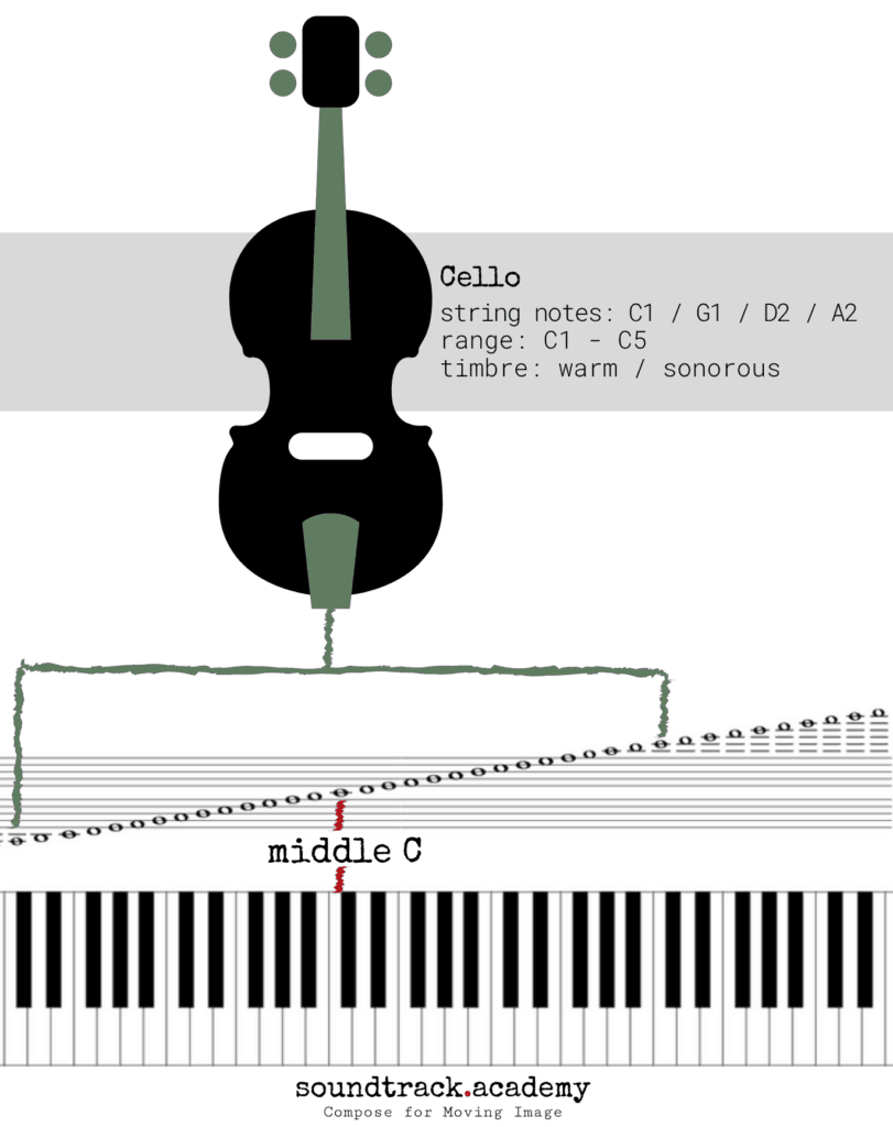 Cello Range