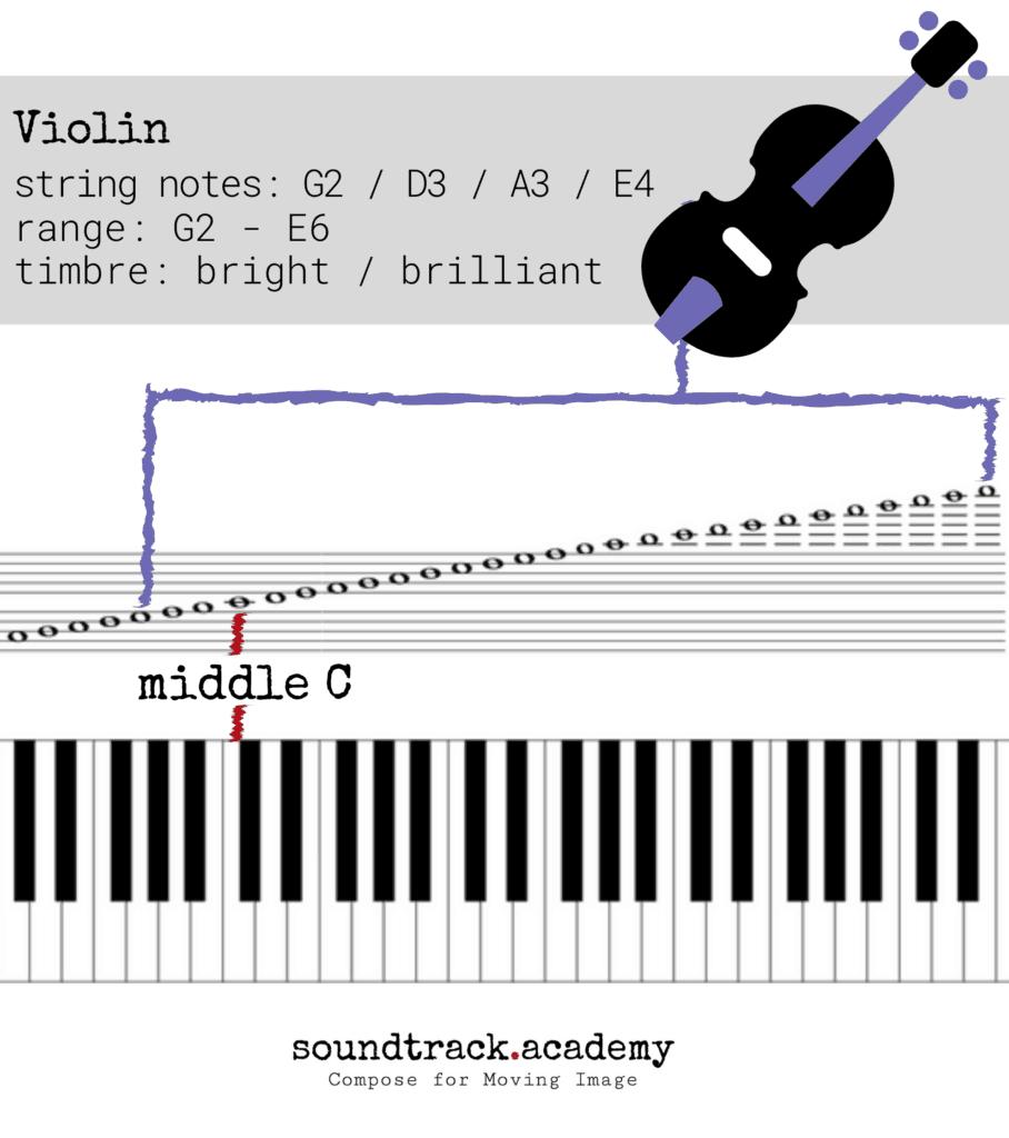 Violin Range